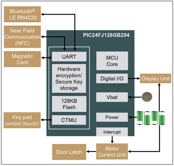 Microchip_EA0616_MCA625_Fig-3