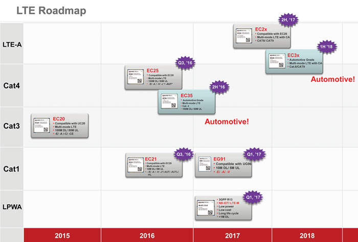 CometElectronics_EA0716_Roadmap