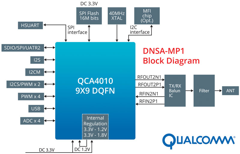 CODICO_EA0217_Qualcomm_DNSA-MP1_Blockdiagram